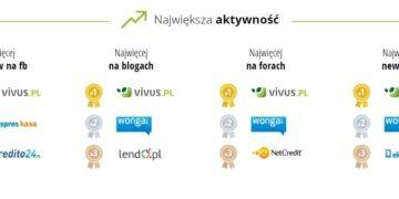 Aktywność firm pożyczkowych w Internecie